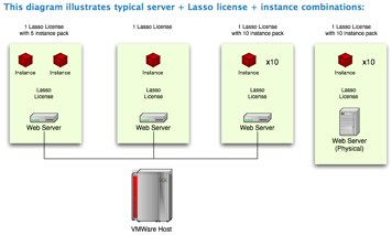 Example Server Set Up for Lasso Licenses with Instances Explained